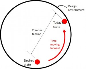 Figure 1 Creative Tension