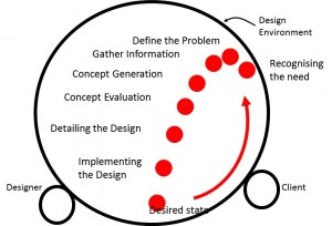 Figure 2 The Design Process